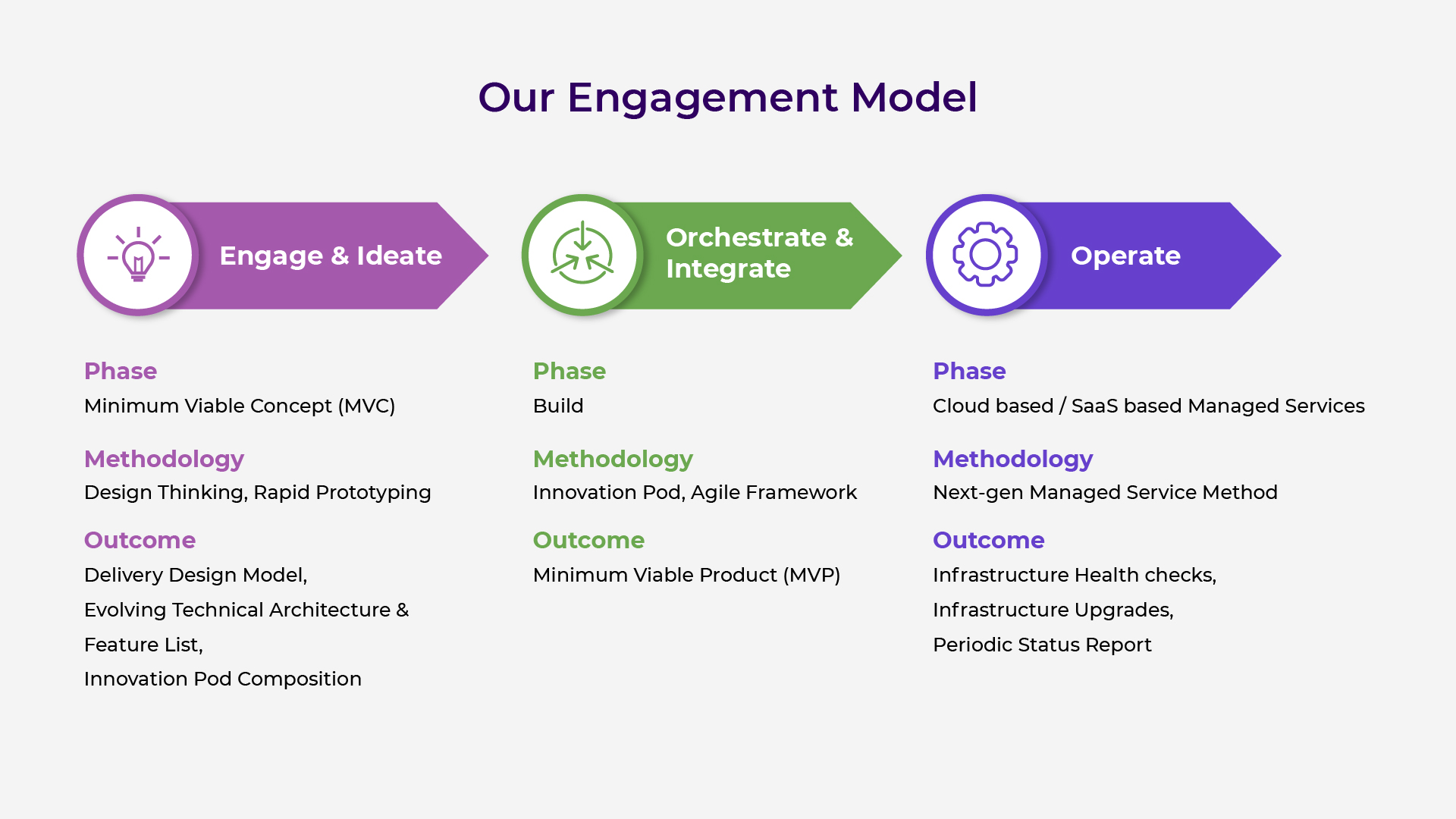 Our Engagement Model