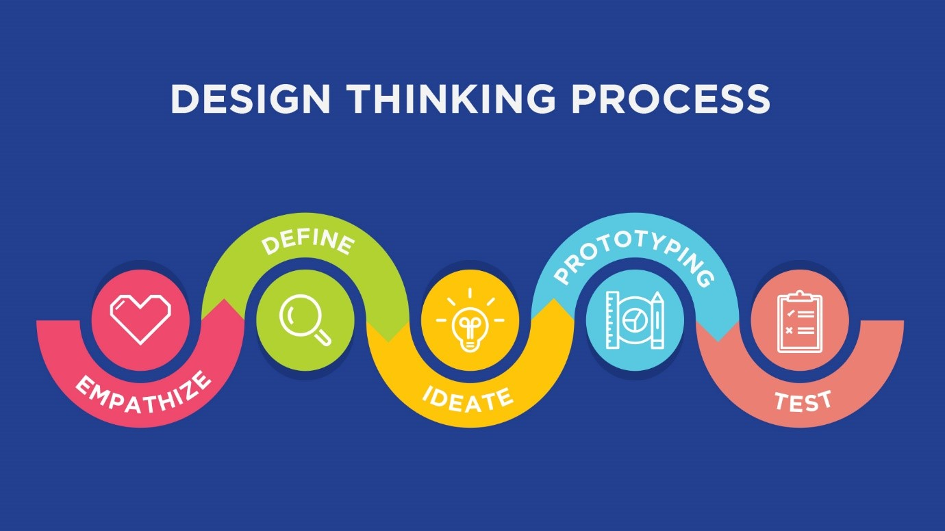 How and Why to choose Design Thinking-led Agile Innovation Partner
